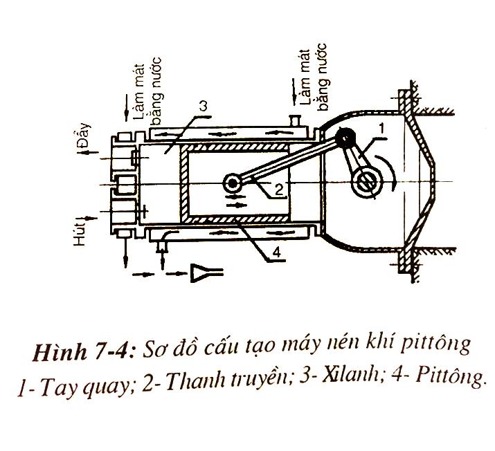 Bạn đã biết về máy nén khí Pittong chưa?